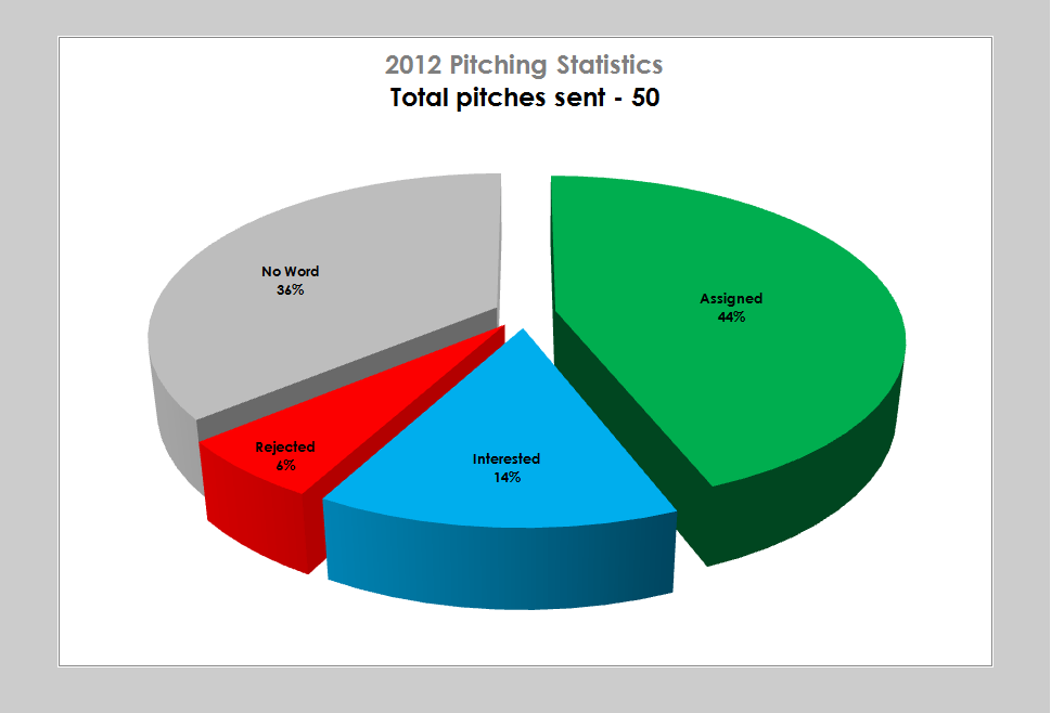 How to pitch - Pitching History Statistics - Freelance Writing and Photography Pie Chart - Lola Akinmade Åkerström